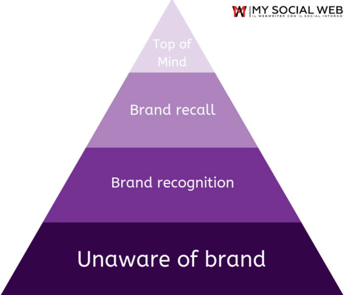 piramide david aaker brand awareness