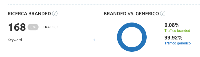 branded query