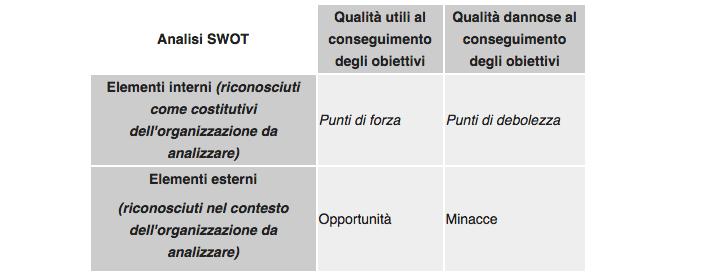 esempio analisi swot