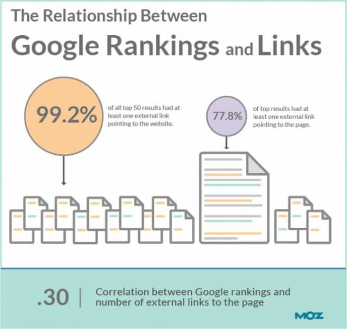 Perché i link influenzano la SEO.