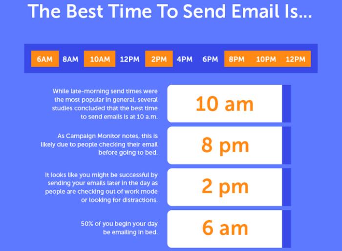 miglior orario invio email