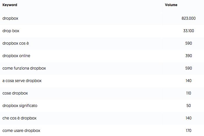 keyword ranking
