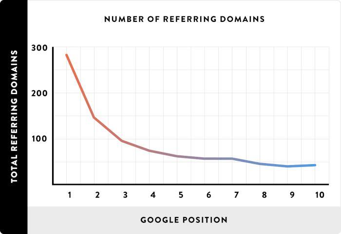 domini di riferimento