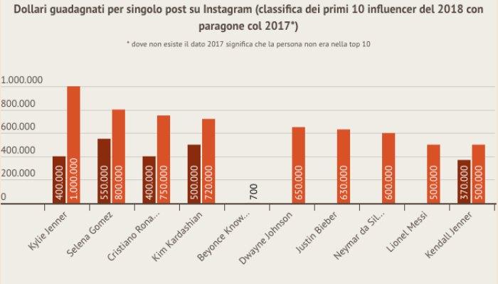 quanto si guadagna su instagram