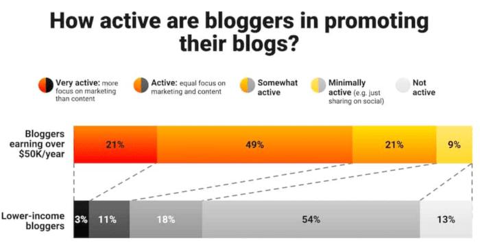 promozione del blog