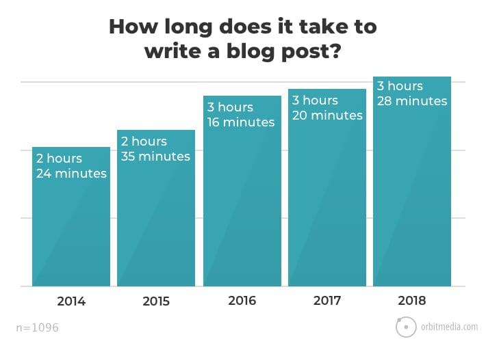 tempo investito per scrivere
