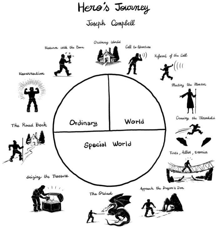 hero journey - percorso dell'eroe