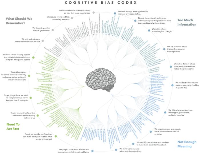 elenco dei bias cognitivi