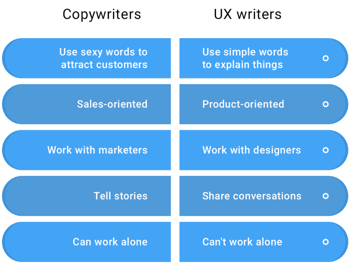 differenza tra copywriter e ux writer
