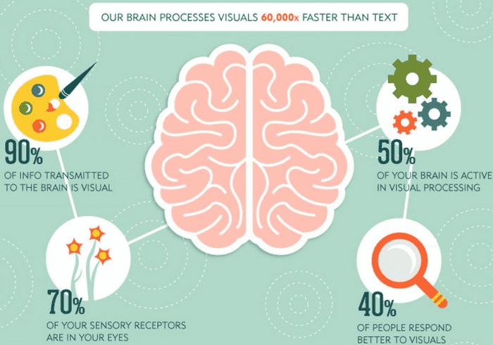 l'importanza del visual sul web