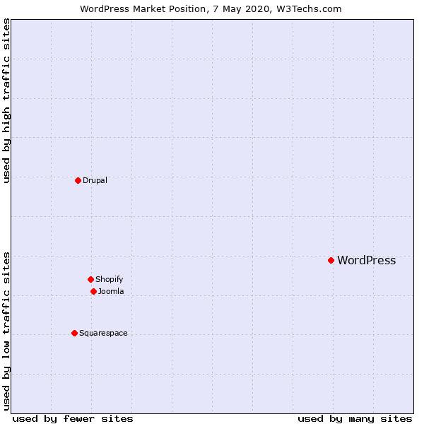 quanti siti usano wordpress