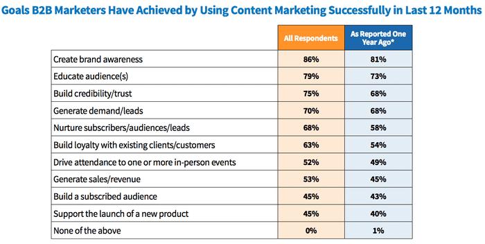 obiettivi content marketing