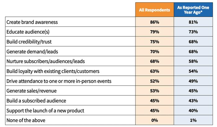 Content marketing, significato nel B2B.