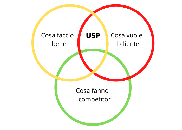 Cos'è l'USP nel mondo del copywriting.