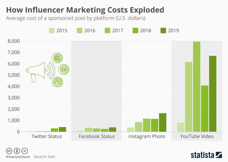 Quanto monetizza un influencer