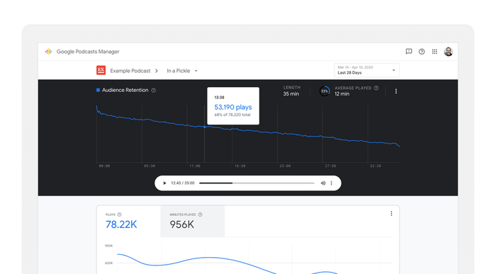 statistiche podcast su Google Podcast Manager