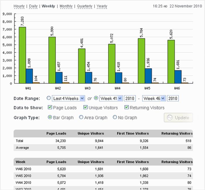 statistiche del blog wordpress