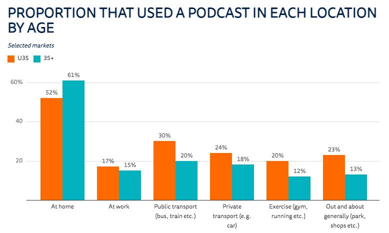 Dove viene ascoltato il podcast