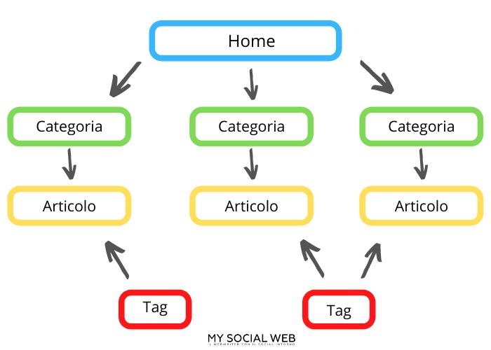 schema della differenza tra tag e categoria