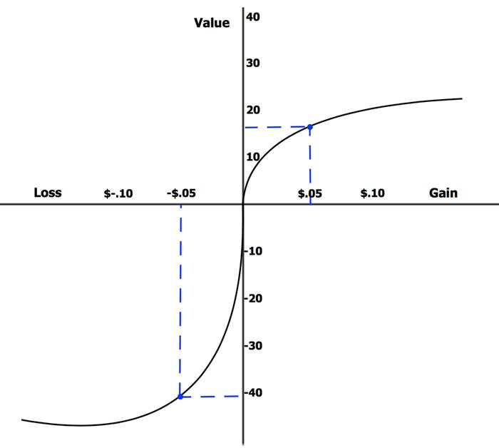 grafico che spiega l'avversione alla privazione