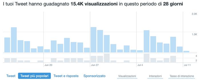 I dati: come usare Twitter Analytics